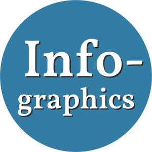 Decorative circle with text that says Infographics.