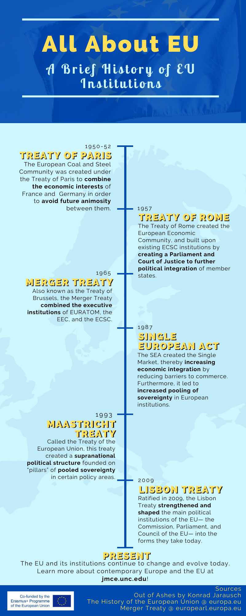 Infographic with timeline of EU institutions being formed in the post-WWII era.
