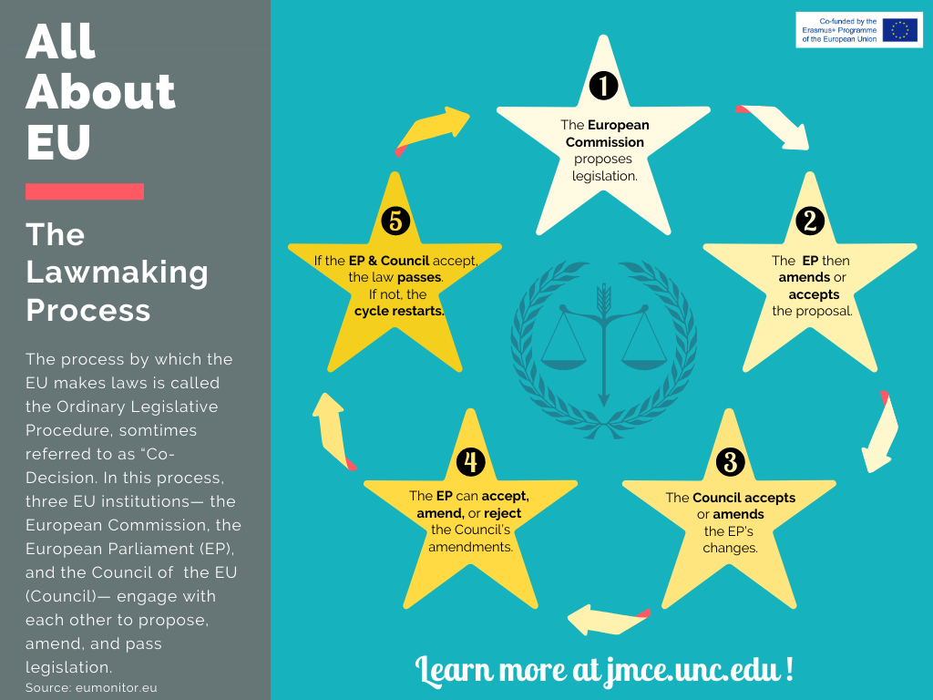 Infographic with a cycle with the five main steps required for lawmaking in the EU.
