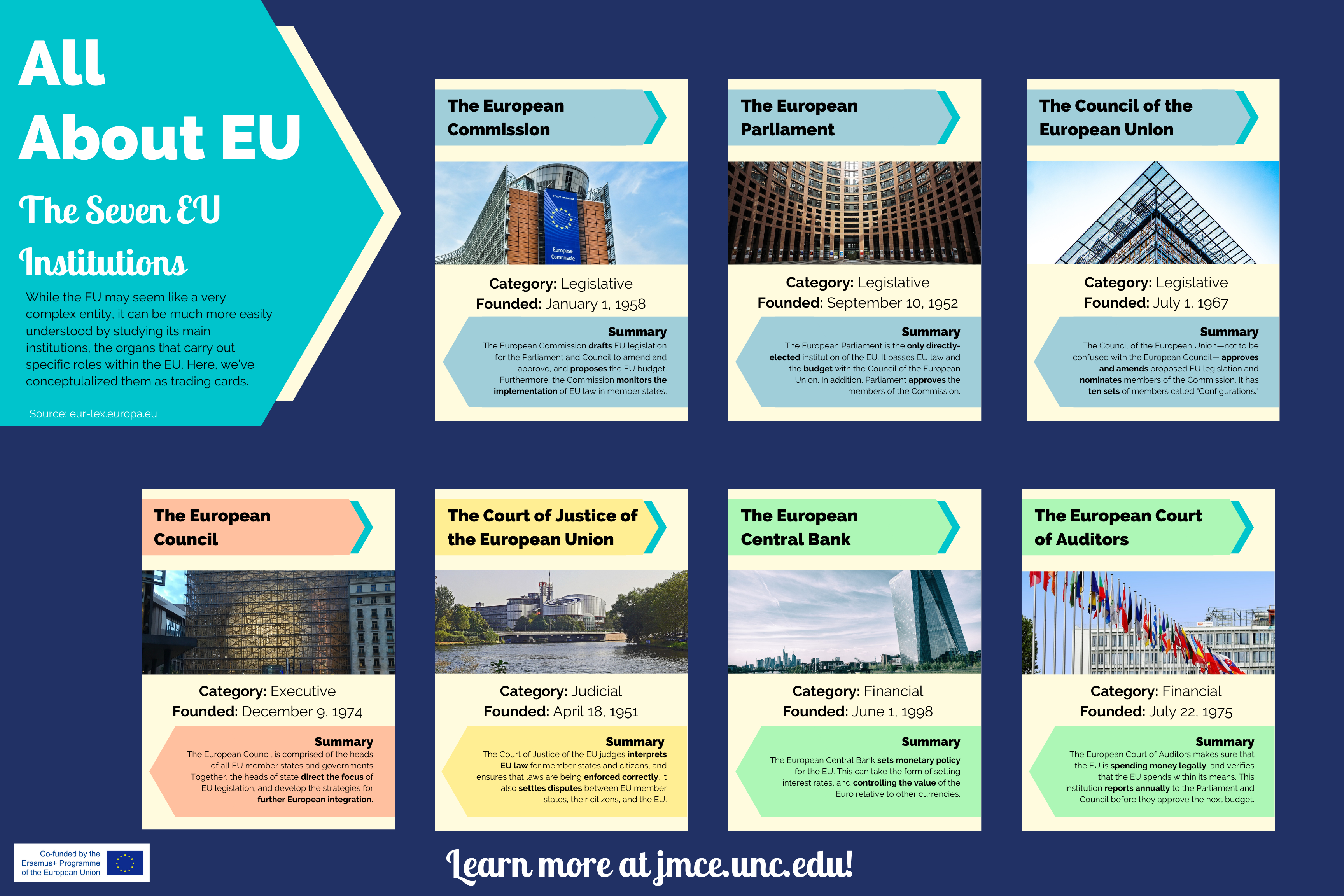 Infographic that presents details on the 7 main EU institutions in the form of trading cards.