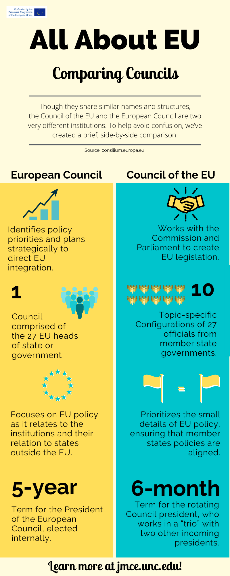 Infographic that compares four aspects of the European Council and the Council of Europe.
