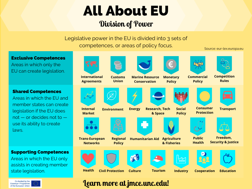 Infographic that categorizes the distribution of responsibilities between the EU and its member states.