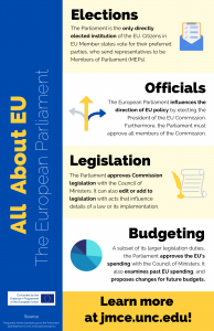 Infographic with four sections on main aspects of the European Parliament.
